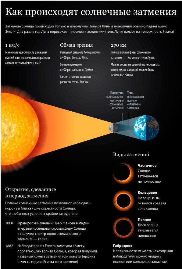 Почему происходят солнечные и лунные затмения